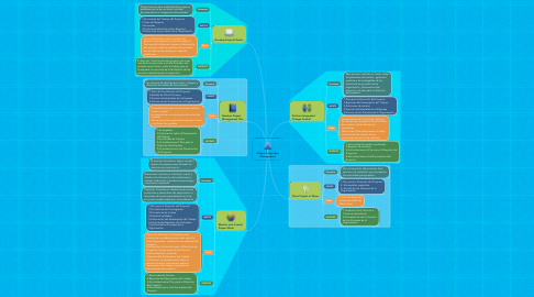 Mind Map: Project Integration Management