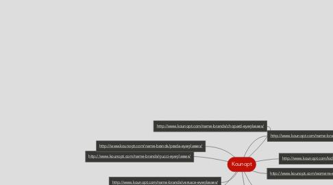 Mind Map: Kounopt