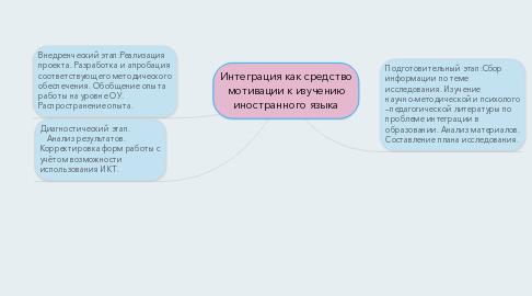 Mind Map: Интеграция как средство мотивации к изучению иностранного языка