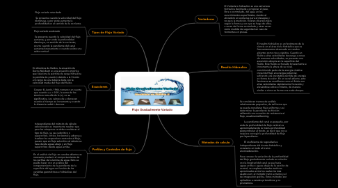Mind Map: Flujo Gradualmente Variado