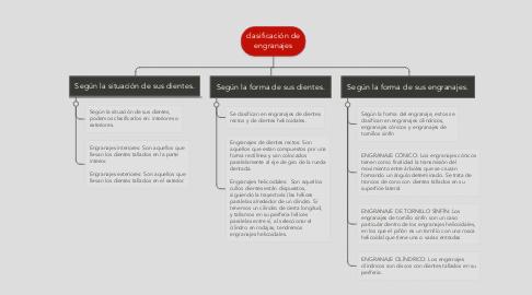 Mind Map: clasificación de engranajes