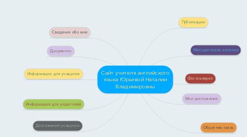 Mind Map: Сайт учителя английского языка Юрьевой Наталии Владимировны