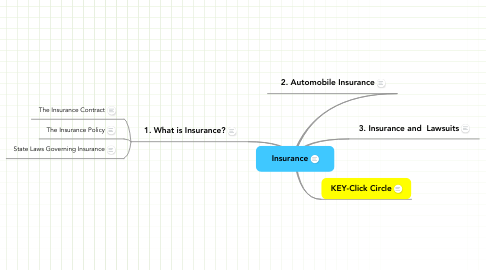 Mind Map: Insurance