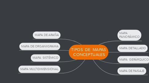 Mind Map: TIPOS DE MAPAS CONCEPTUALES