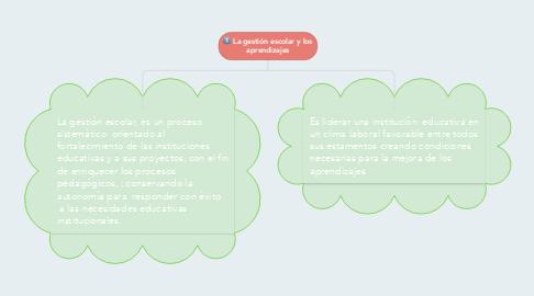 Mind Map: La gestión escolar y los aprendizajes