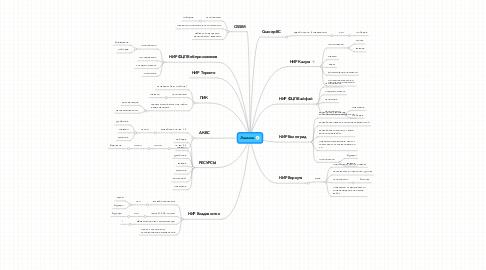 Mind Map: Эшелон