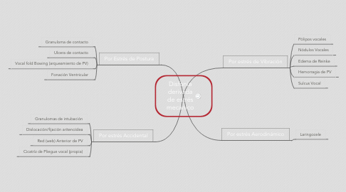 Mind Map: Disfonía derivada de estrés mecánico