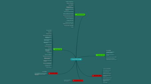 Mind Map: Comparatif PMB -BCDI