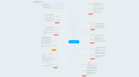 Mind Map: Student Assessments in Kindergarten