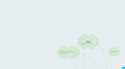 Mind Map: Особливості роботи вчителянад розв'язуваннямкомпетентнісних завдань тавиконання проектів