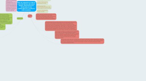 Mind Map: REDE DE CUIDADOS À PESSOA COM DEFICIÊNCIA EM MINAS GERAIS: PERCEPÇÃO DOS PROFISSIONAIS DO COMPONENTE DA ATENÇÃO ESPECILIAZADA