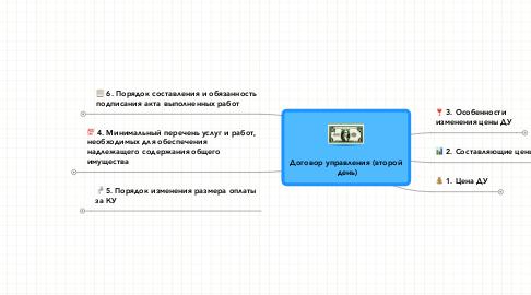 Mind Map: Договор управления (второй день)