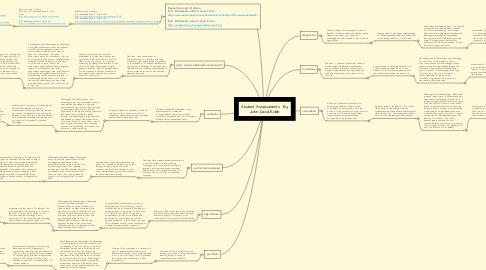Mind Map: Student Assessments. By: John-David Robb