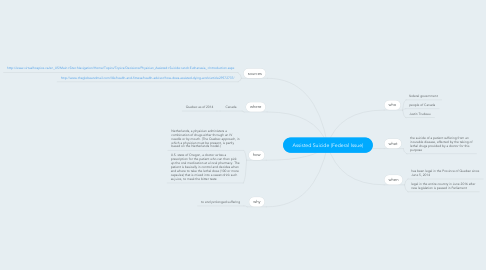 Mind Map: Assisted Suicide (Federal Issue)