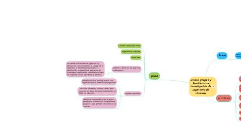 Mind Map: Líneas, grupos y Semilleros de Investigación de ingenieria de sistemas