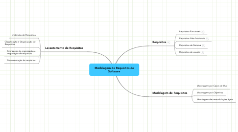 Mind Map: Modelagem de Requisitos de Software