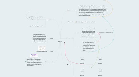 Mind Map: Apple