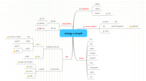 Mind Map: eology a straph