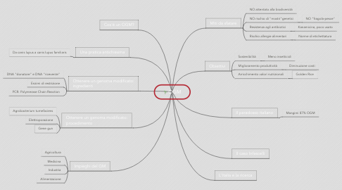 Mind Map: OGM
