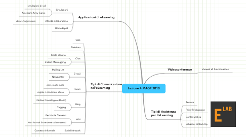 Mind Map: Lezione 4 MAGF 2010