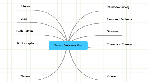 Mind Map: Water Awarness Site