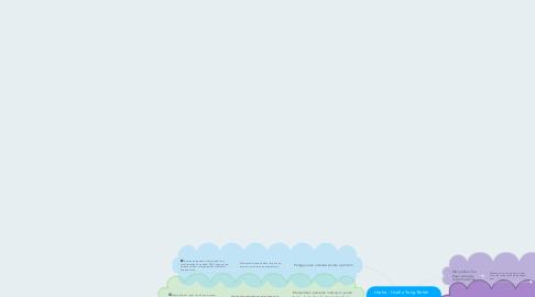 Mind Map: Usaha - Usaha Yang Boleh Diambil Oleh Ibu BapaUntuk Menanam Minat Membaca Dalam Kalangan Anak Remaja
