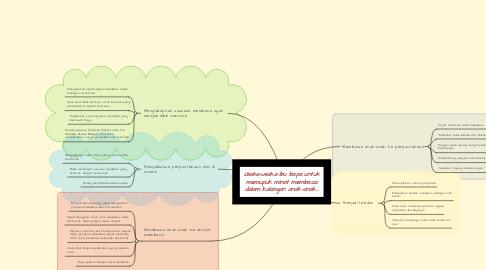 Mind Map: Usaha-usaha ibu bapa untuk memupuk minat membaca dalam kalangan anak-anak...