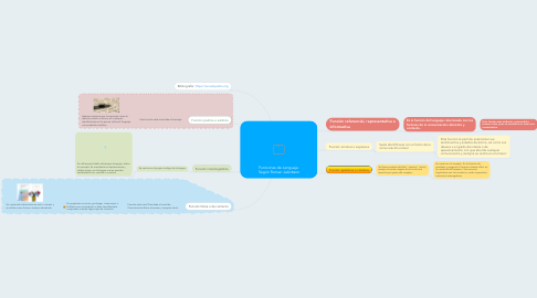 Mind Map: Funciones de Lenguaje Según Roman Jakobson