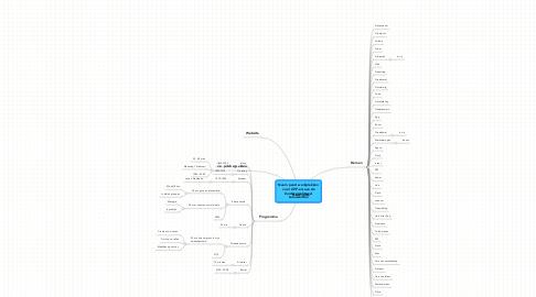 Mind Map: Naam pand werkplekken voor ZZP-ers aan deZuidergrachtswalLeeuwarden