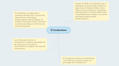 Mind Map: El Conductismo
