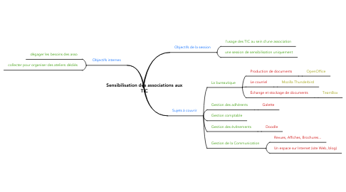 Mind Map: Sensibilisation des associations aux TIC