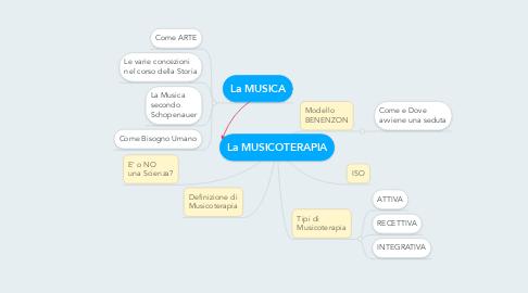 Mind Map: La MUSICOTERAPIA