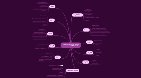 "Mind Map: Kindergarten Social Studies             "" ALL ABOUT ME"""