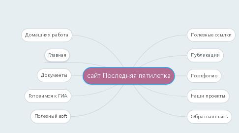 Mind Map: сайт Последняя пятилетка