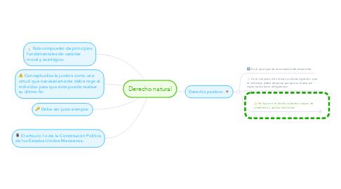 Mind Map: Derecho natural