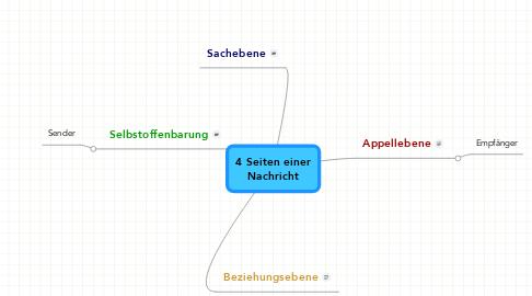 Mind Map: 4 Seiten einerNachricht