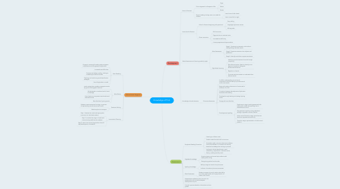 Mind Map: Knowledge of Print