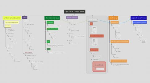 Mind Map: Operaciones Conceptuadoras