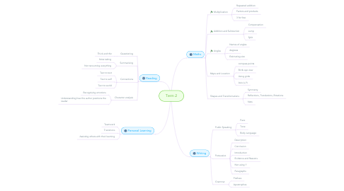 Mind Map: Term 2