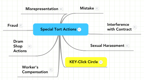 Mind Map: Special Tort Actions