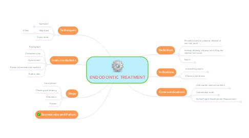 Mind Map: ENDODONTIC TREATMENT