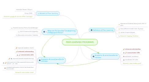 Mind Map: PEER LEARNING PROGRAMS