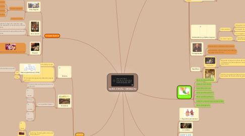 Mind Map: NUEVA ESPAÑA VIRREINATO