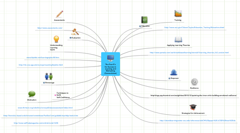 Mind Map: The Four E