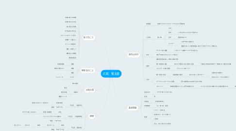 Mind Map: 片岡 慎太郎