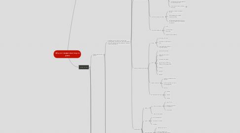 Mind Map: ЦА для товара камины для дома