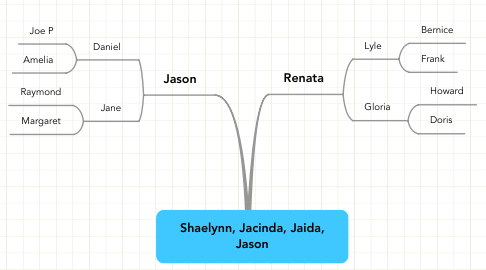 Mind Map: Shaelynn, Jacinda, Jaida, Jason
