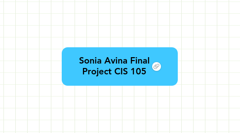 Mind Map: Sonia Avina Final Project CIS 105