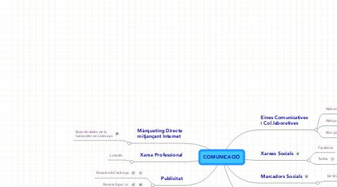 Mind Map: COMUNICACIÓ