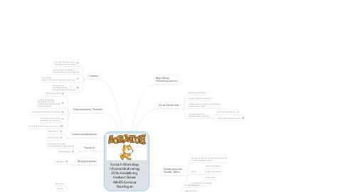 Mind Map: Scratch Workshop Informatiklehrertag 2016 Heidelberg  Herbert Bieser WHRS-Seminar Reutlingen